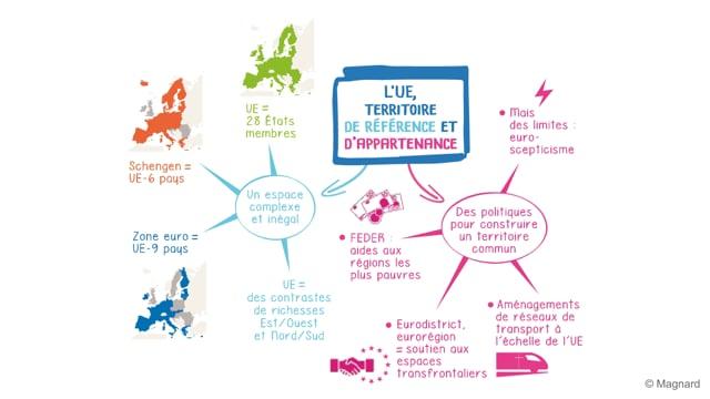 L'Union européenne, un nouveau territoire de référence et d'appartenance