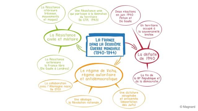 La France dans la Deuxième Guerre mondiale (1940-1944)
