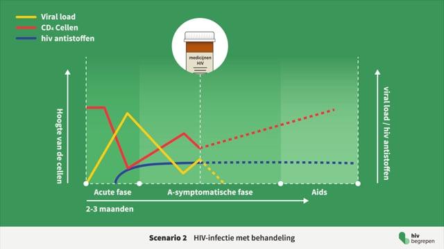 Behandeling HIV -  Scenario met medicatie