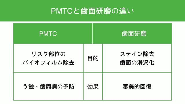 【Education Library】PMTCの基本