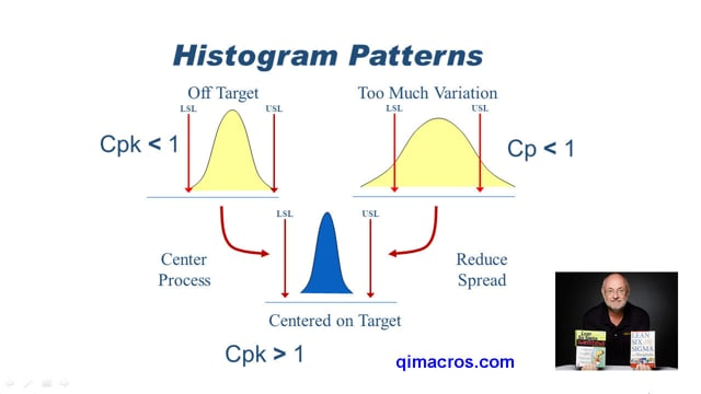 What does a histogram tell you about your data?