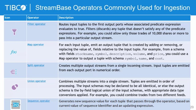 Streaming Analytics: Unit 4 Ingestion Phase Operators, Part 3 of 3