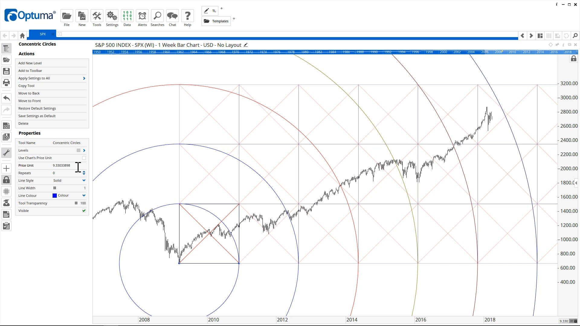 Squaring Time & Price using our advanced Gann Tools