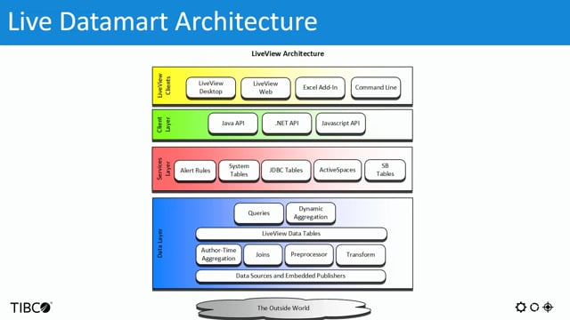 TIBCO Streaming Analytics: Live Datamart Introduction and Overview