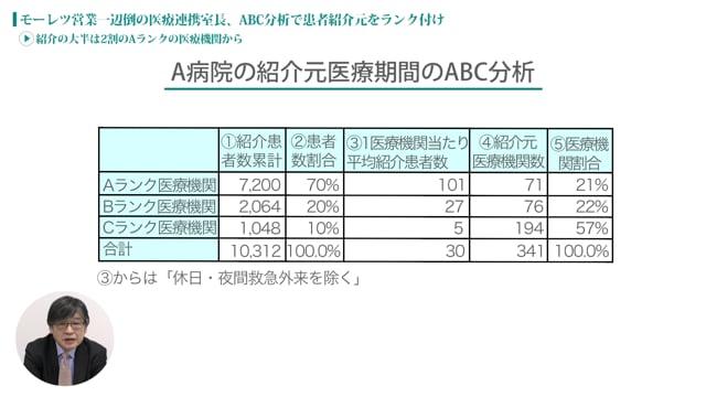 [case:06 #2] ABC分析による医療連携「紹介の大半は2割のAランクの医療機関から」(病院経営ケーススタディー )