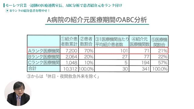 [case:06 #3] ABC分析による医療連携「Bランクの紹介患者を増やせ!」(病院経営ケーススタディー )