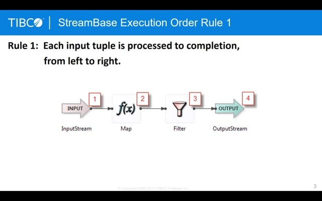 TIBCO Streaming Analytics Execution Order (rules 1-4)