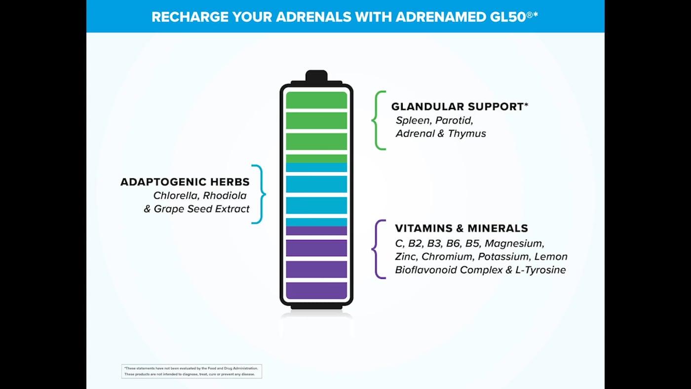 AdrenaMed GL50®