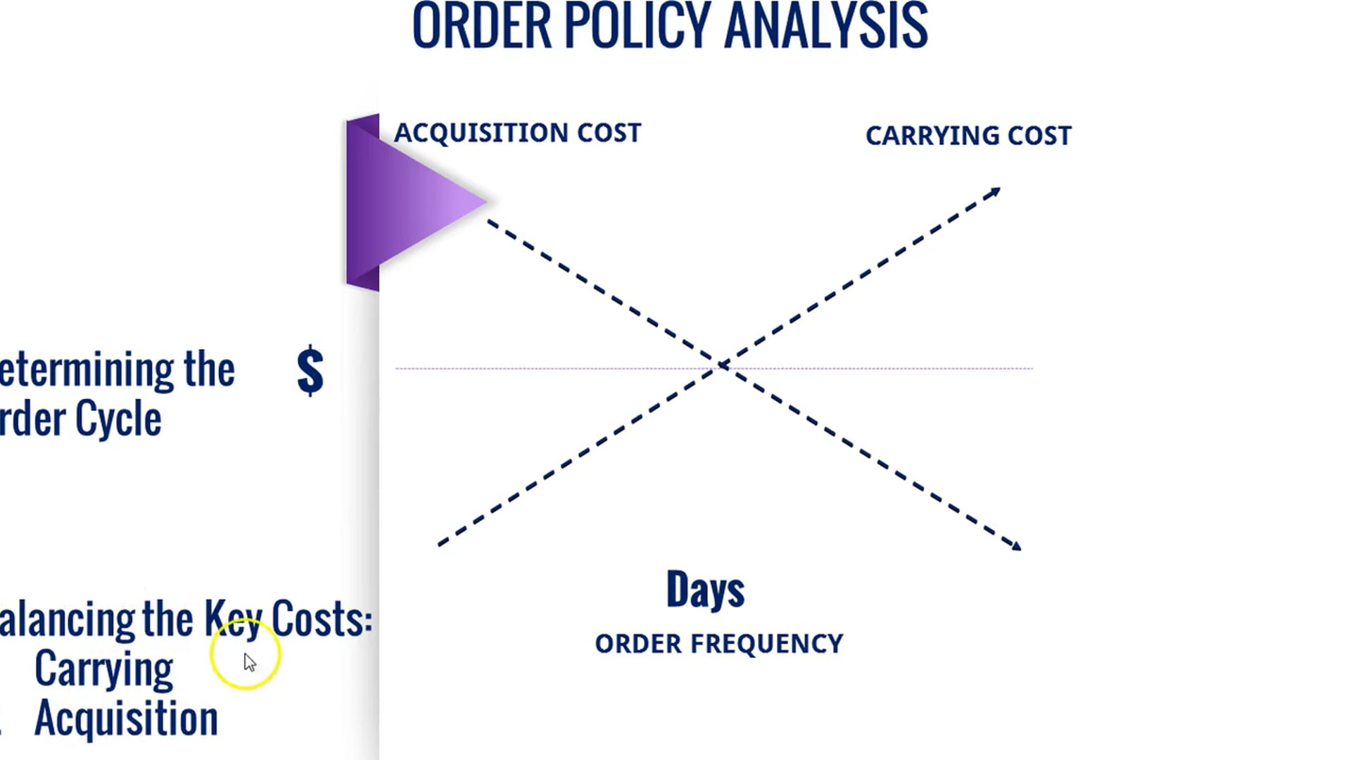 3 ORDER POLICY ANALYSIS