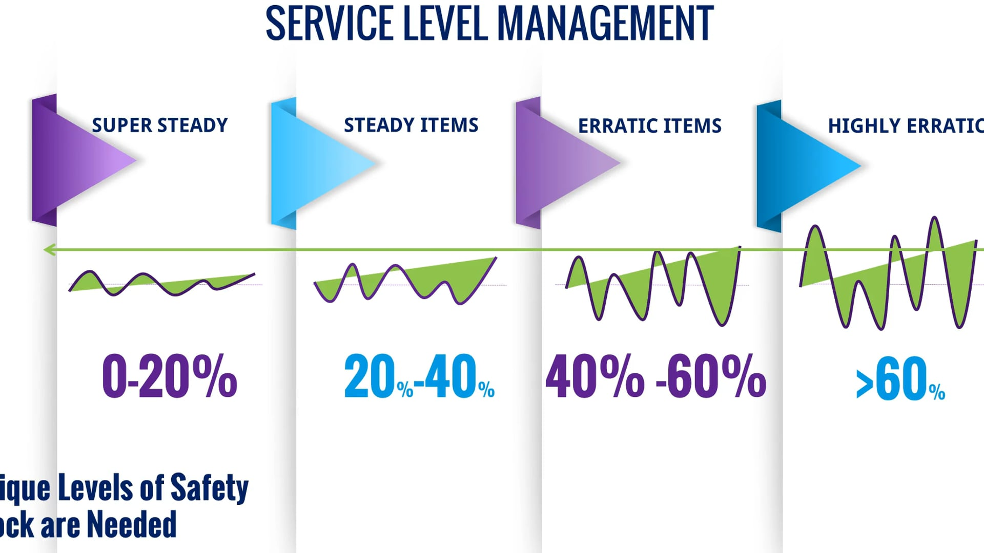 4 SERVICE LEVEL MGMT