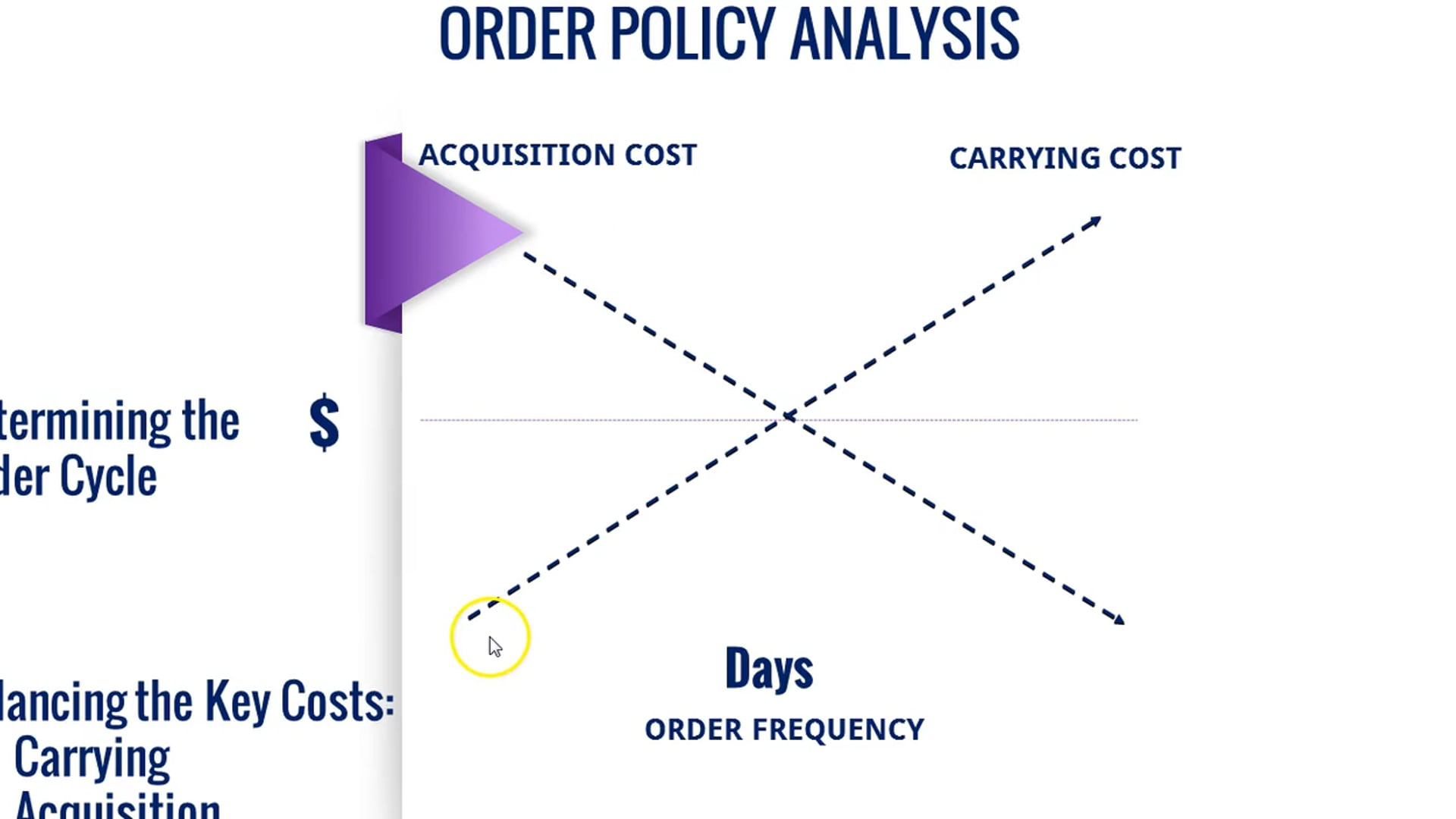 SI 7 - E3 Order Policy Analysis