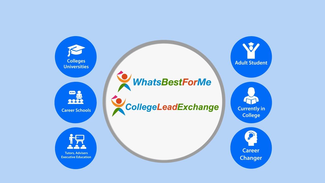 How CollegeLeadExchange.com Works