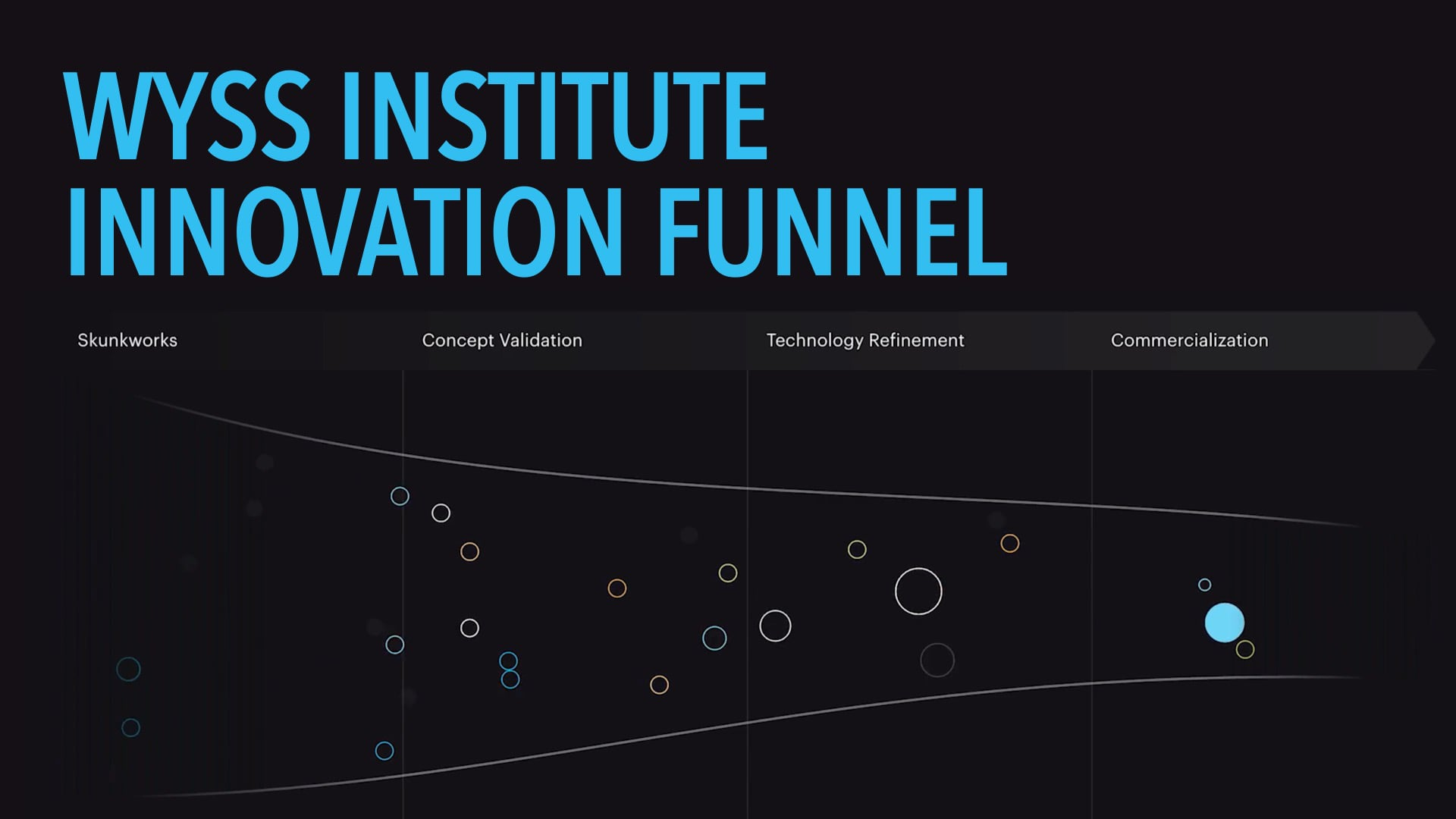 Wyss Institute Innovation Funnel