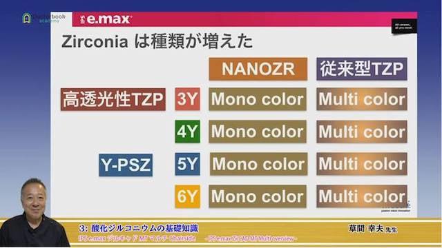 IPS e.max ジルキャド MT マルチ チェアサイドブロック草間幸夫先生によるビデオセミナー