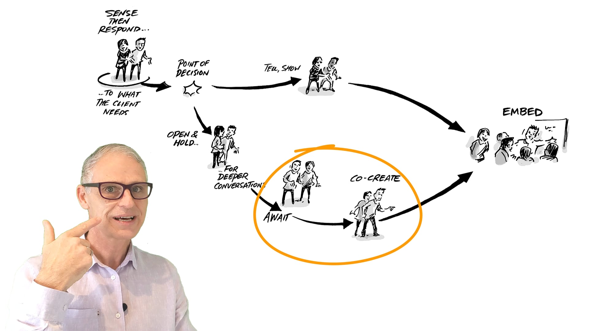 Responsive Agile Coaching an overview of the model