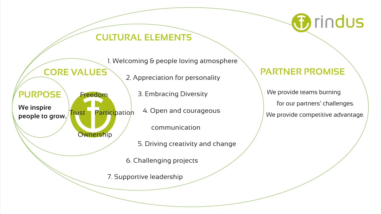 The rindus values