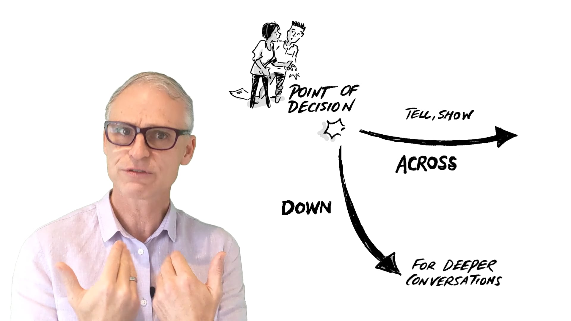 Agile Coaching conversation pathways