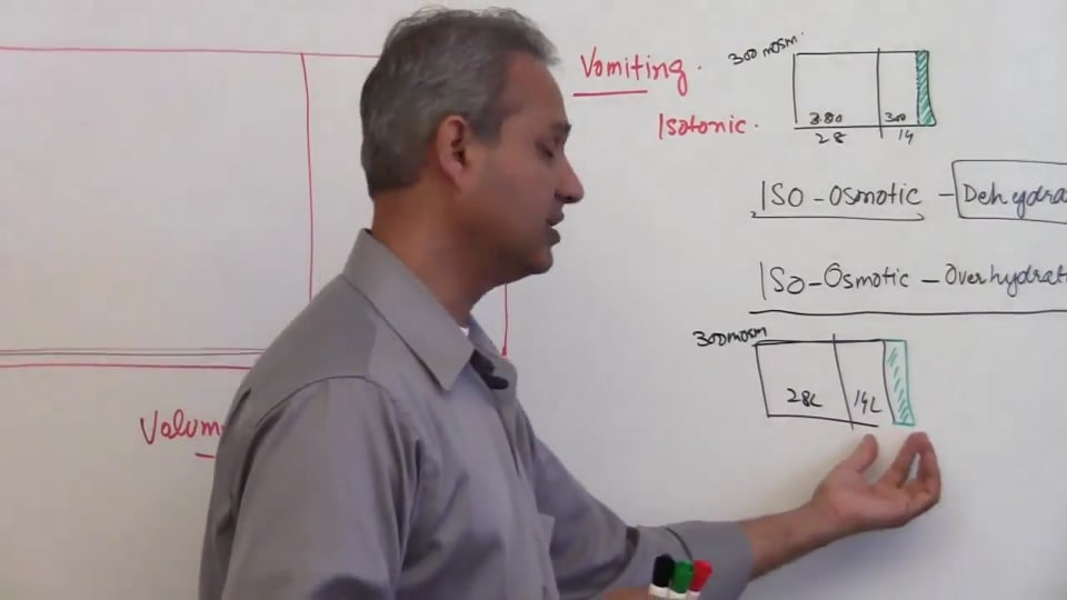 Fifth Session-Renal Physiology: (part 5)