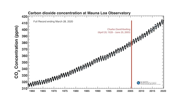 CCC 06 Anthropogenic Carbon and the Keeling Curve