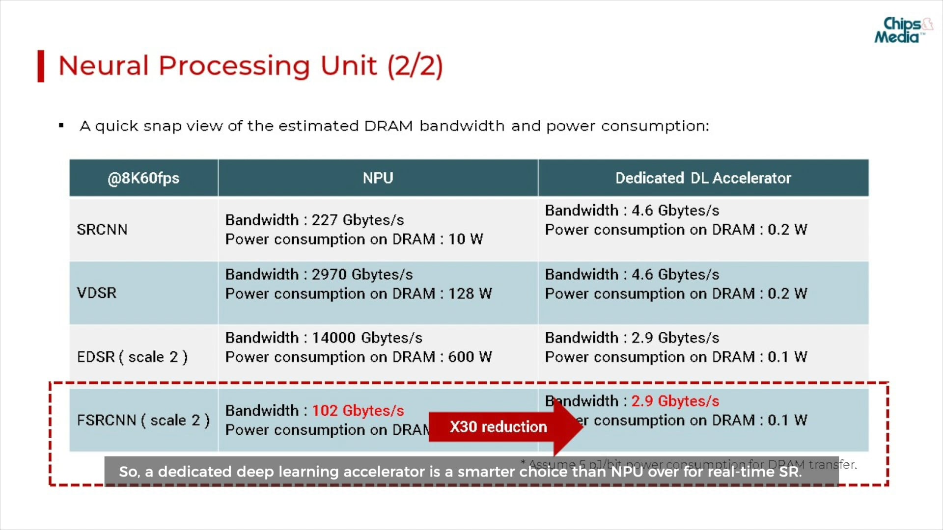 2020 Embedded Vision Summit: Why a dedicated HW accelerator is recommended for Super-resolution application in real-time