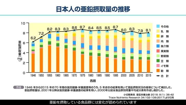 内藤 裕二先生:亜鉛不足状態が炎症性腸疾患に与える影響