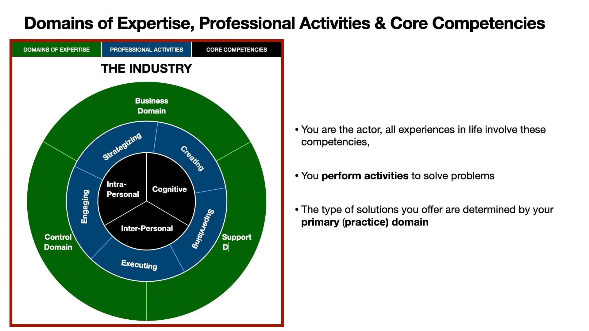 What is the Career Optimiser Framework