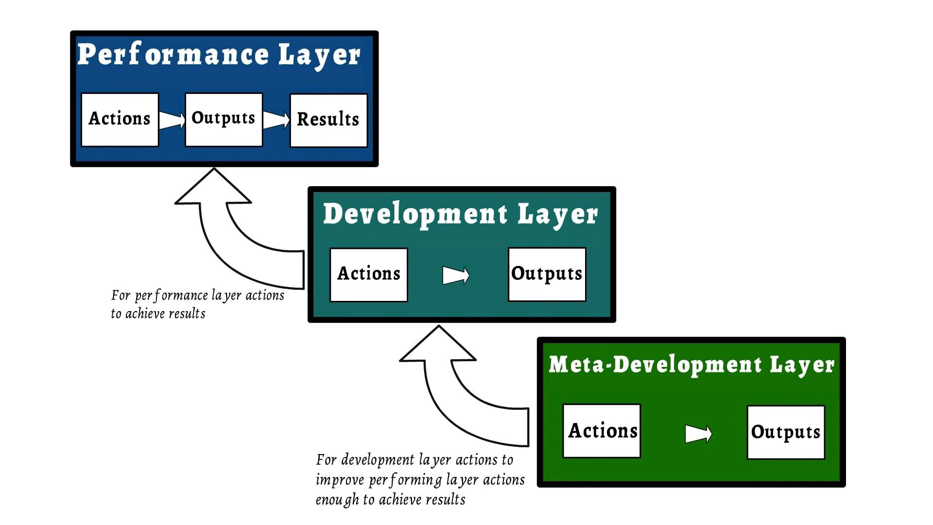 What problem does the Development Optimiser Solve