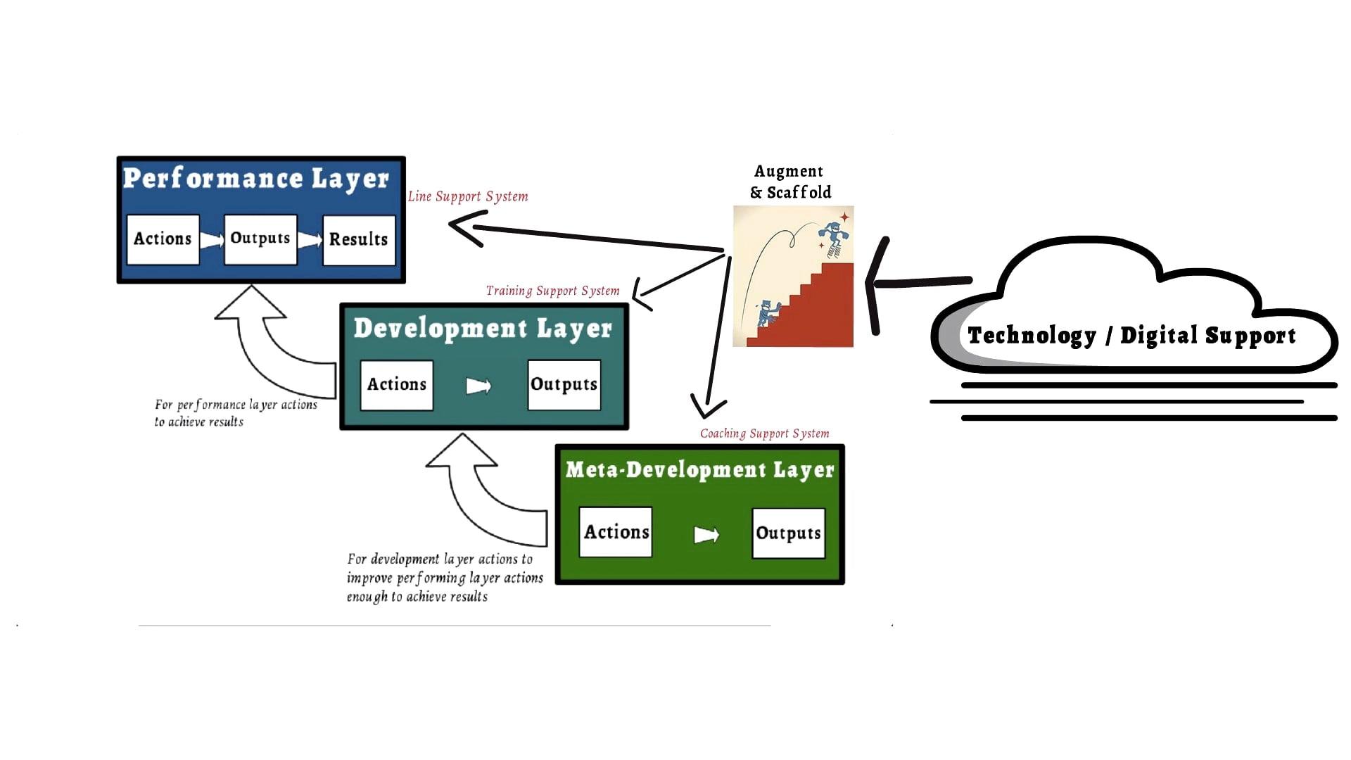 How do the Development Optimiser Solutions work