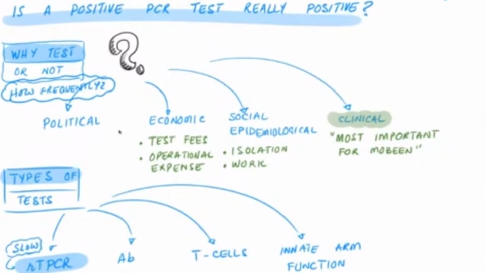 Is a Positive PCR Test Really Positive