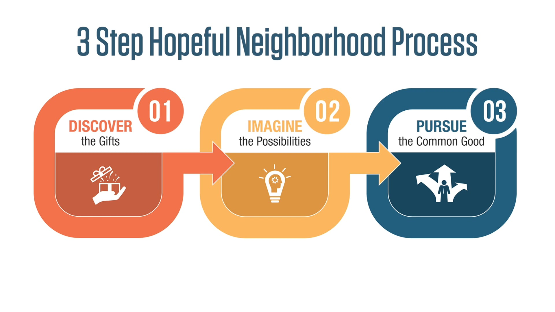 Welcome to the Hopeful Neighborhood Process
