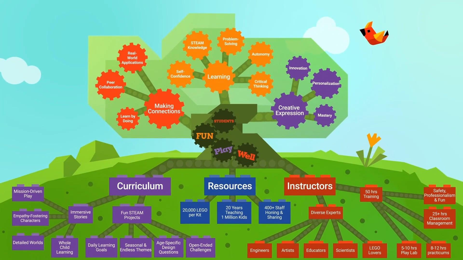 Inside Play-Well's Curriculum